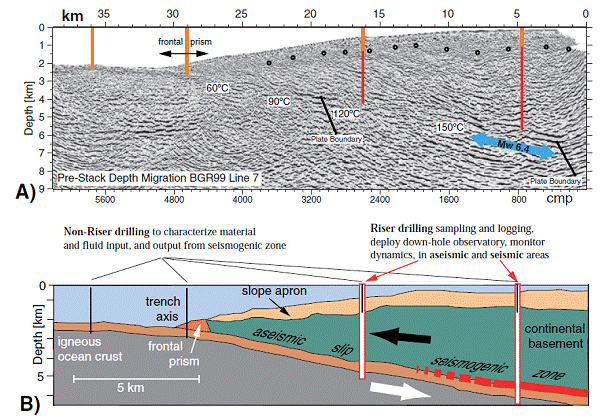Figure [A] shows depth image across the location of proposed drill sites. Shallow, non-riser sites are shown in orange and deeper riser holes in red. Note that drilling of the deepest hole will penetrate the nucleation area of the 2002 Mw6.4 earthquake (approximate location shown by blue arrow). Figure [B] is a diagram of main geological units, based on the seismic image of Figure [A], showing the plan to drill on either side of the updip limit of the seismogenic zone.