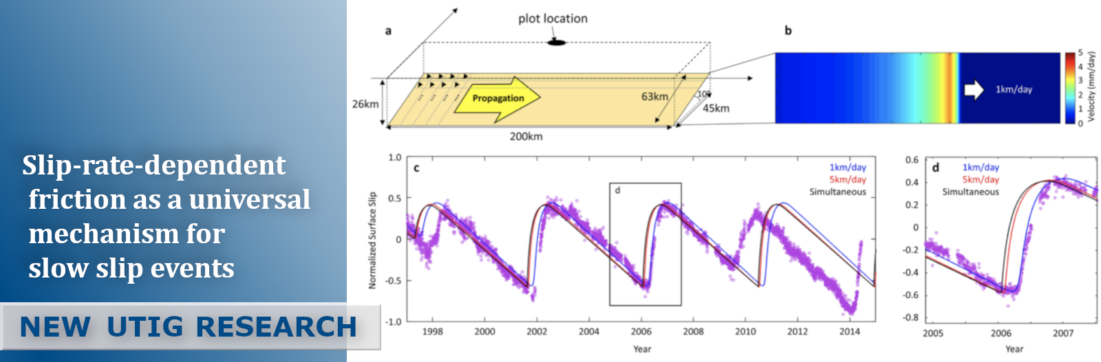 Banner for Slip-rate-dependent friction as a universal mechanism for slow slip events